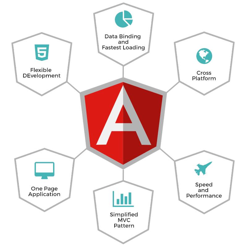 AngulatJS development